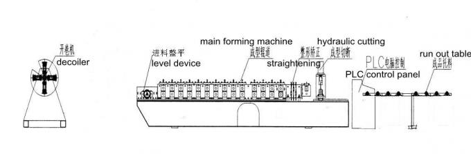 16 Roller Station Automatically Roll Forming Machinery Height and Width Adjustable
