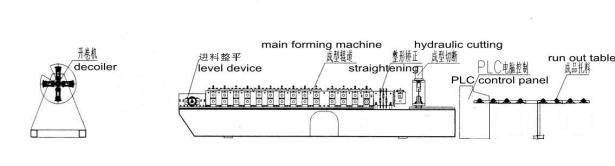 Ceiling Rail System Shutter Door Roll Forming Machine , Ceiling Batten Channel Metal Roofing Machine