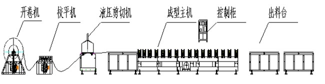 Gcr15 Rolling Forming Machine , Metal Forming Equipment With High Speed